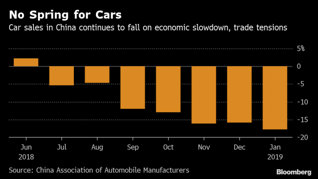 BC-Carmakers-to-Face-More-Pain-as-Sales-in-China-Continue-to-Slide