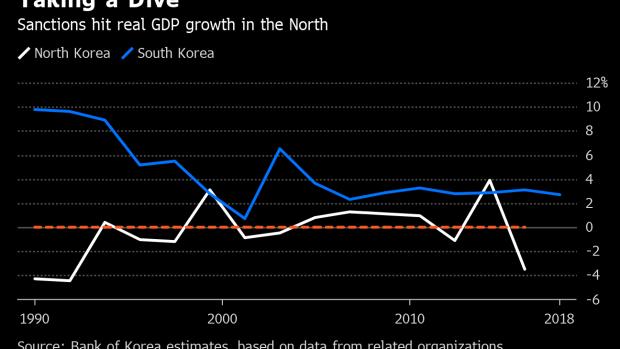Spies and Satellites: Analyzing North Korea's Economy Isn't