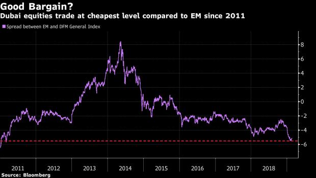 Cheapest Dubai Stocks in 8 Years Trigger Best Gain Since 2016 - BNN
