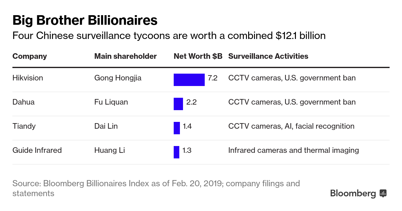 Big Brother billionaires get rich as China watches everyone