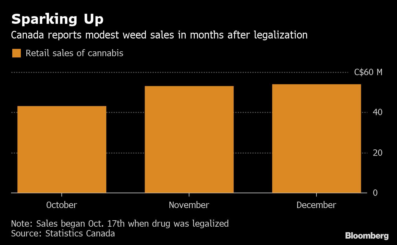 pot sales edge up in sputtering start for canadas legal market