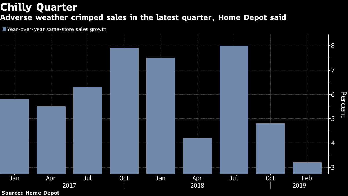 Where Home Depot Earnings, Guidance Went Soft