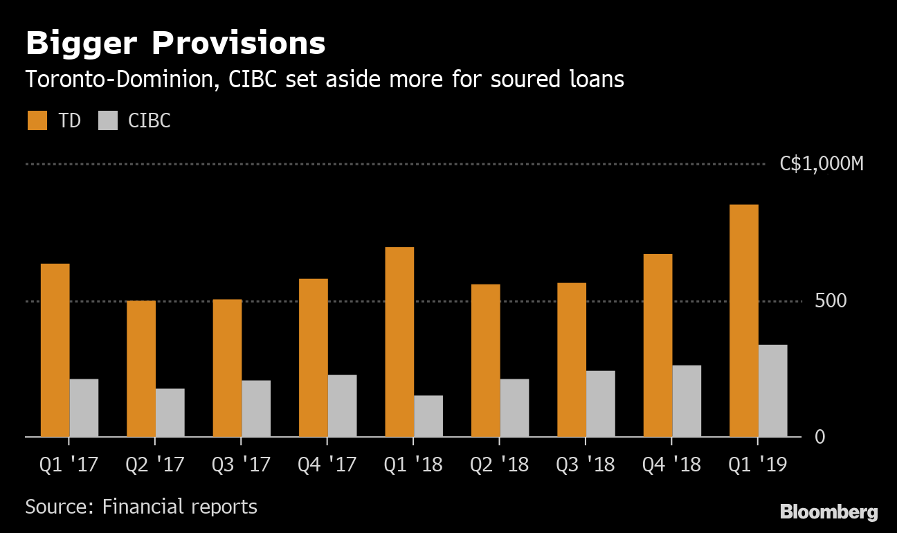 Credit concerns emerge in Canada as TD Bank, CIBC miss