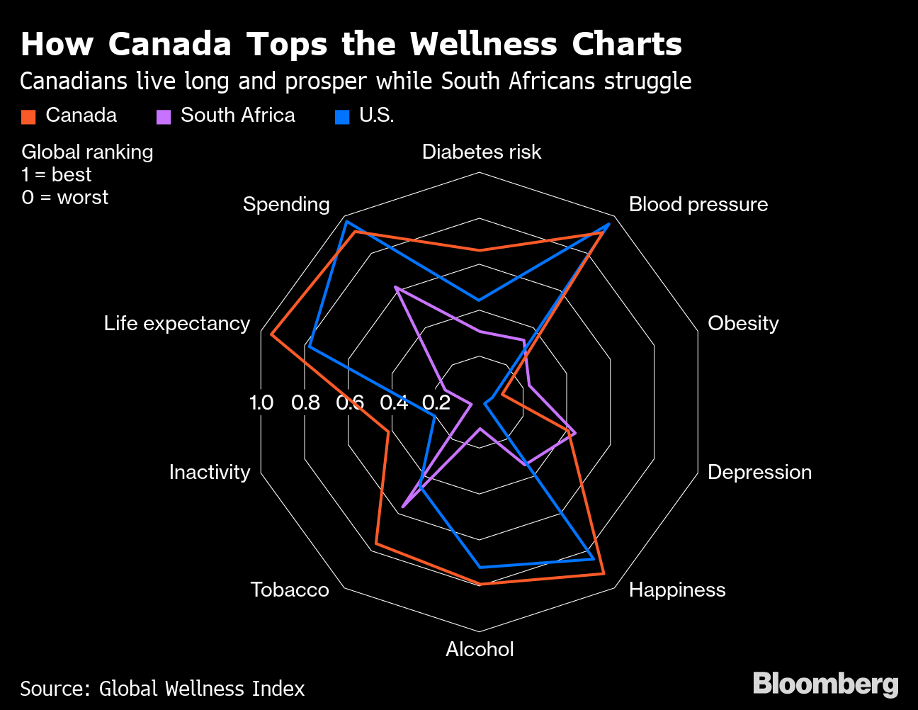 Canada tops the list of healthiest countries in global