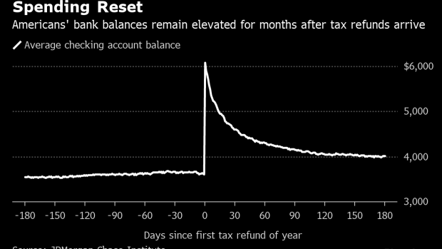 Here's How Long American's Tax Refunds Last - BNN Bloomberg