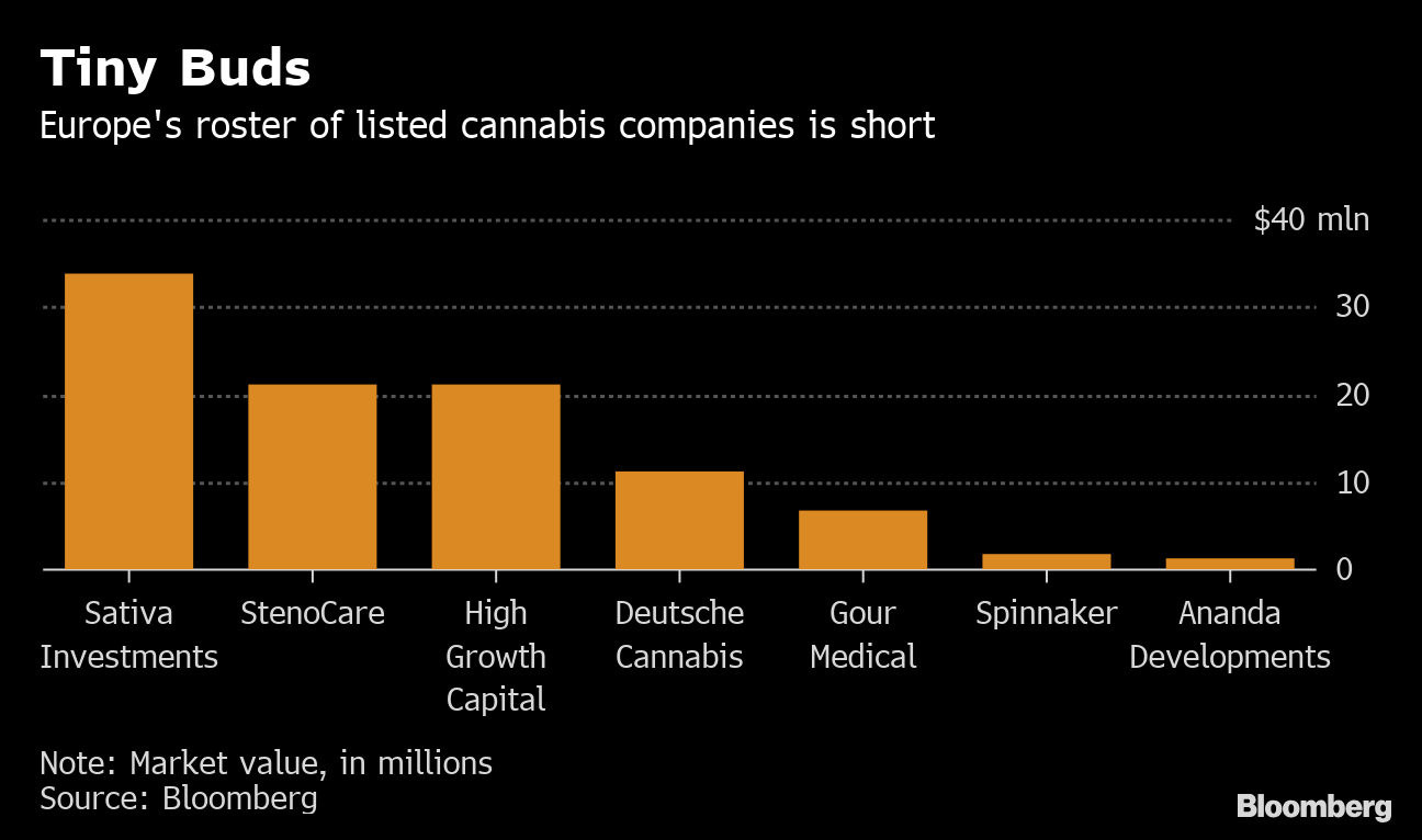Bankers are circling Europe's growing cannabis market - BNN