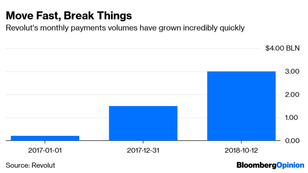 Super-Charged Revolut Might Be Driving Too Fast - BNN Bloomberg