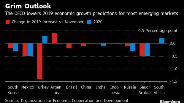 OECD lowers global growth forecast over trade tensions
