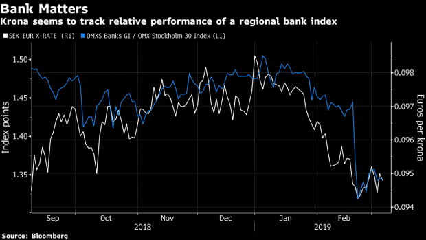 Swedish Banking Troubles Seen Making Krona Recovery More