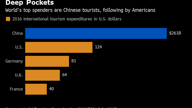 49ab1243e6ca Chinese Tourism Boom That Propped Up Luxury Brands Is Faltering - BNN  Bloomberg