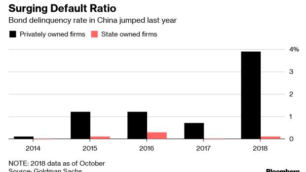 Easiest Job in Bonds Turns Exhausting as China Defaults Soar - BNN