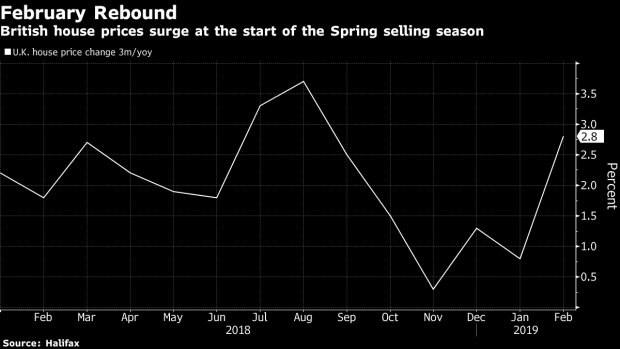 Uk House Prices Rebound With Near 6 Surge In February