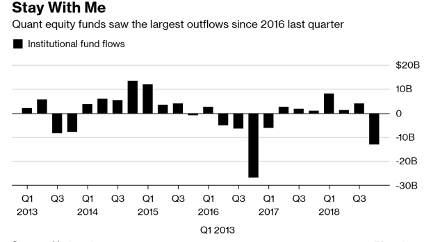 Quant Funds Hit By Misfiring Strategies - BNN Bloomberg