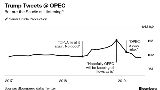 Saudi Arabia Goes to OPEC+ Talks Reluctant to Do Trump's Bidding
