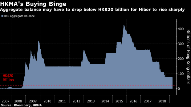 BC-Hong-Kong-Seen-Spending-Billions-More-to-Defend-Currency-Peg