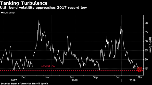 Volatility-Hungry Bond Traders Fret That Fed Will Add to