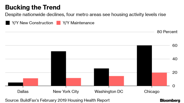 Washington and Dallas Metros Defy the Cooldown in the U S  Housing