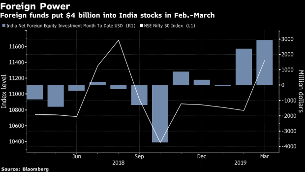 BC-Indian-Stocks-Set-to-Surge-on-Goldman-Upgrade-Earnings-Growth