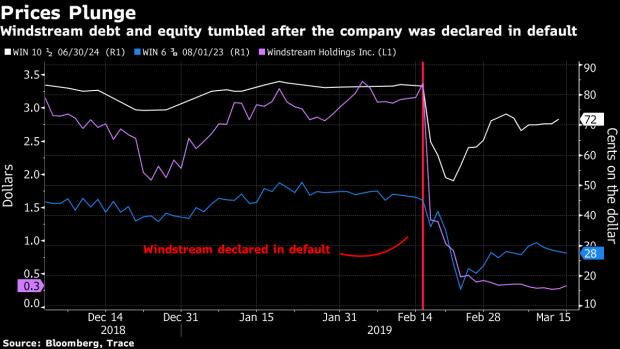 Hedge Fund Titans Aurelius and Elliott Clash in Distressed