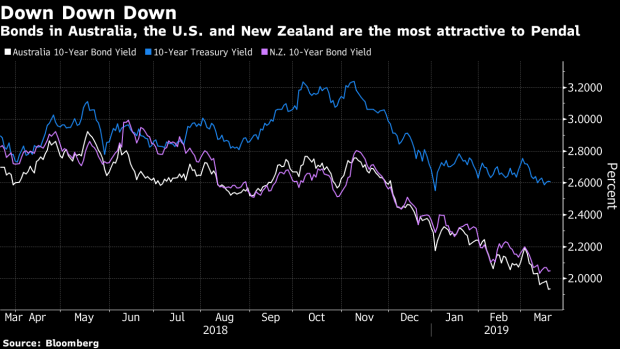 BC-Australia-NZ-US-Bonds-Most-Alluring-to-Sydney-Fund-Manager