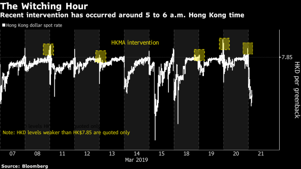 BC-The-Scariest-Hour-in-FX-Is-Keeping-Hong-Kong-Peg-Defenders-Busy