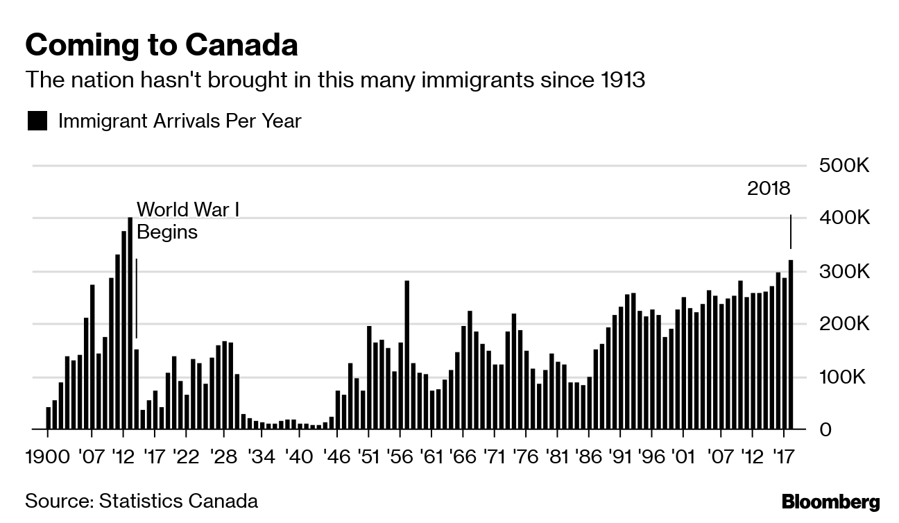 Canada sees its biggest influx of immigrants since World War