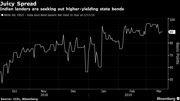 BC-Biggest-India-Bond-Holders-Ditch-Government-Paper-for-State-Debt