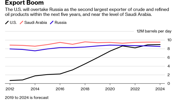 A Flood of U S  Oil Exports Is Coming - BNN Bloomberg
