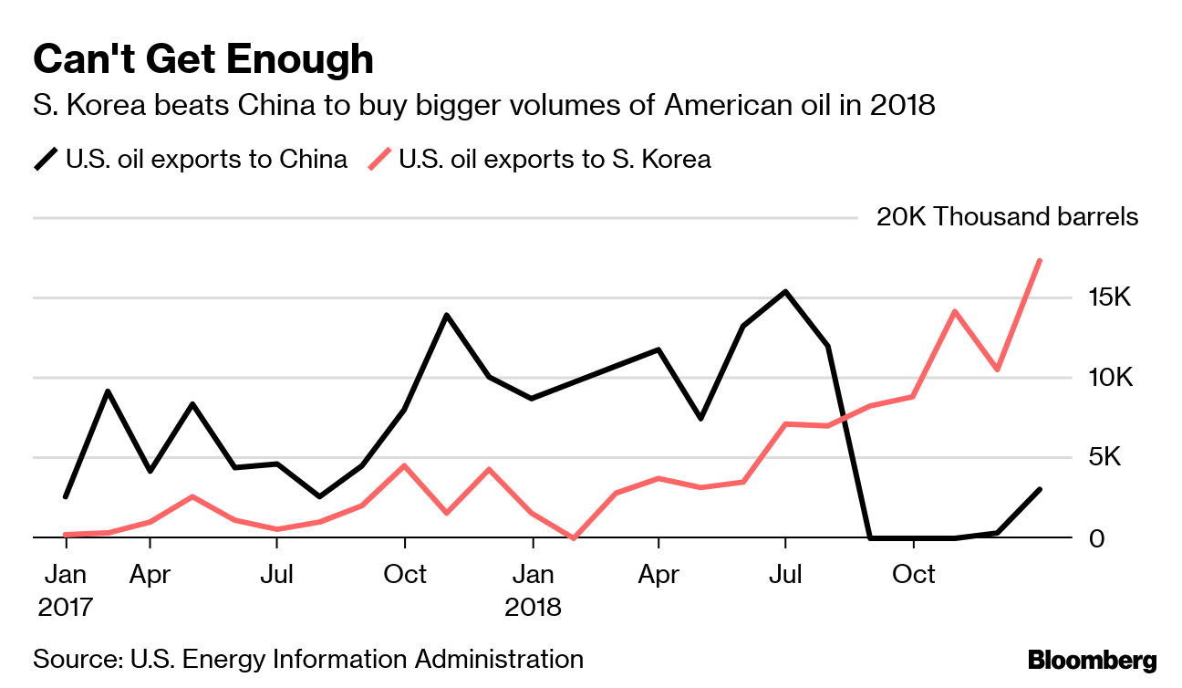 Infected U S  shale oil is being turned away by Asian buyers