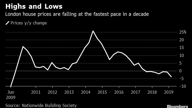 BC-London-Property-Slide-Continues-With-Biggest-Drop-in-a-Decade