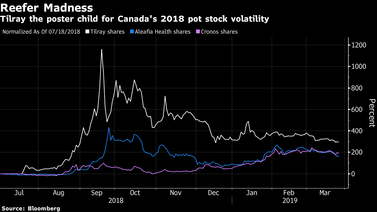 Pot stock volatility is something this company wants no part