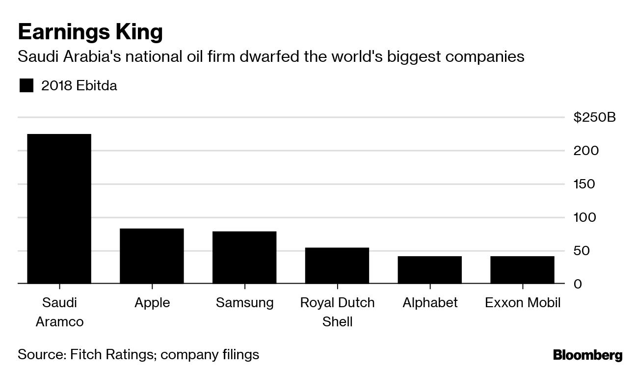Saudi Aramco was the world's most profitable company in 2018