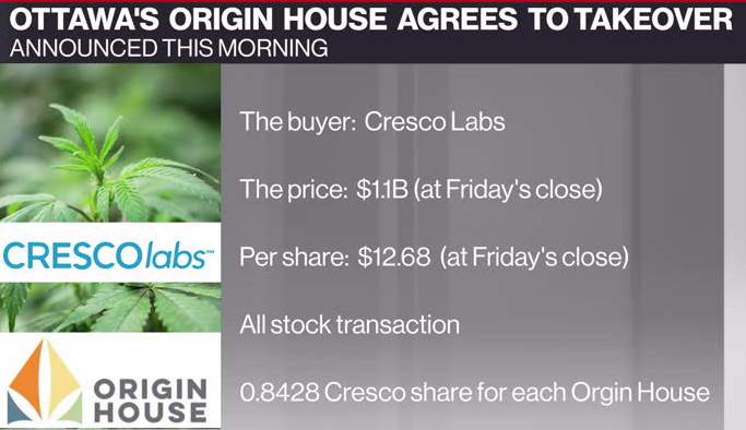 U S  pot operator Cresco Labs buying Origin House in $1 1B