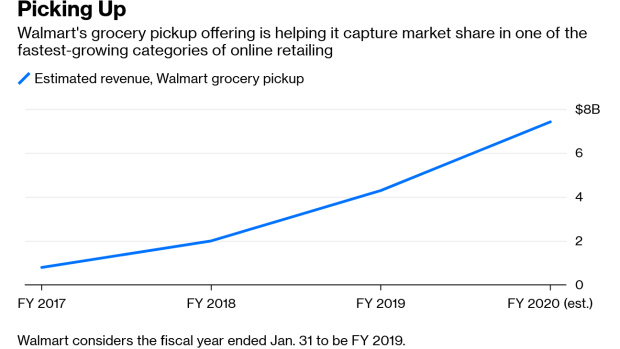 Walmart Is Beating Amazon in a Business Worth $35 Billion