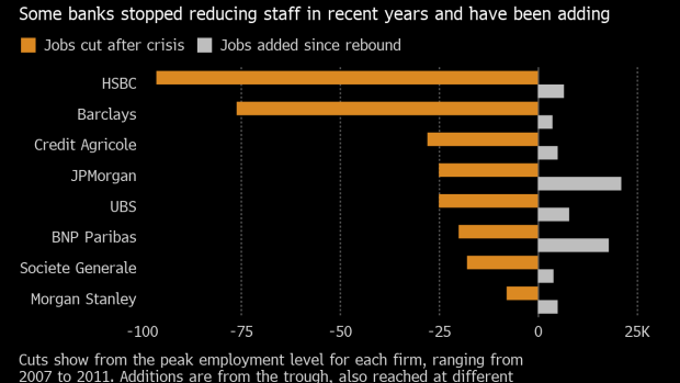 After cutting 802,000 jobs, some big banks are now adding