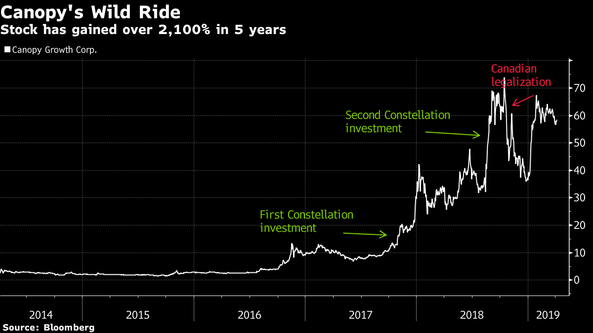 First Pot Stock Canopy Is Up 2 139 In 5 Years Since Its Debut Bnn Bloomberg
