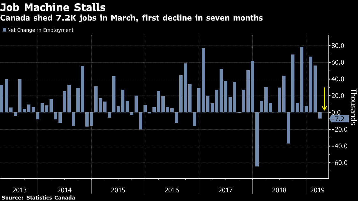The US added 196,000 jobs in March