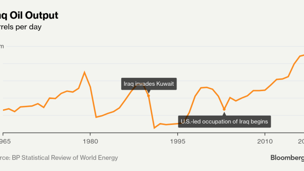 Iraq Is Finally Pumping Enough Oil to Flex Its Muscles in