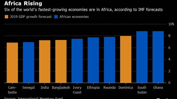 worlds fastest growing econom mapped - 620×349