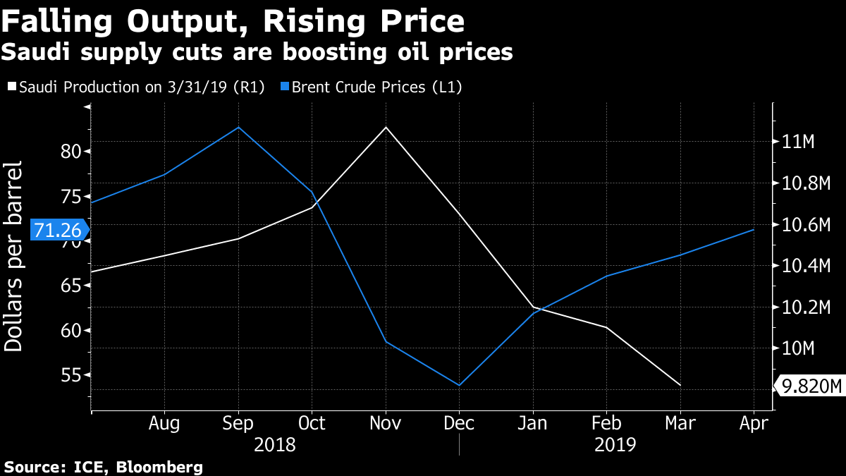 Oil prices up with OPEC cuts, supply risks