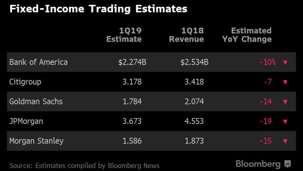 Capital Markets, Credit in Focus as JPMorgan Kicks Off Bank