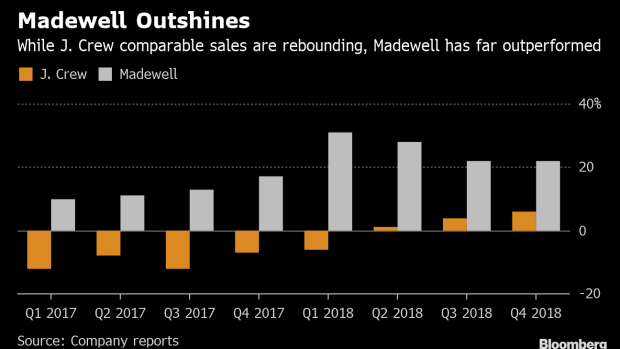 BC-J-Crew-Lenders'-Battle-for-Madewell-Could-Pay-Off-in-Spinoff