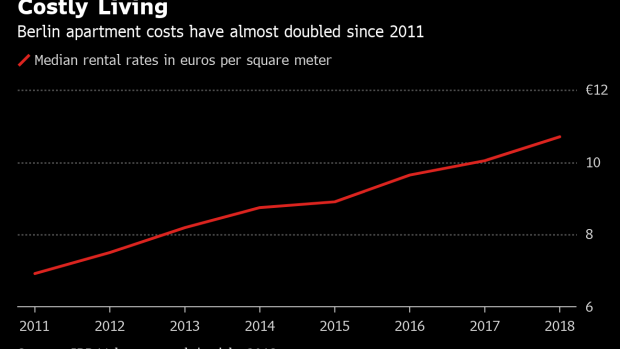 Berlin Housing Backlash Spurs Drive to Nationalize Real