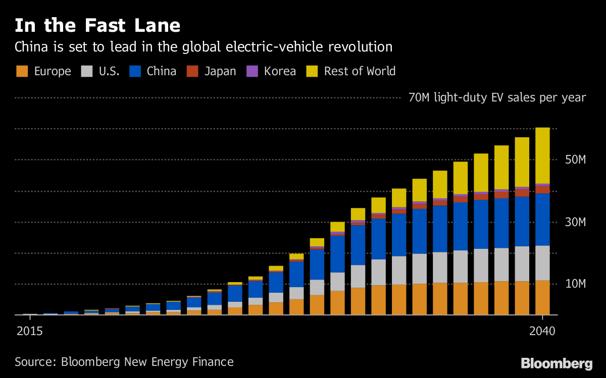 Auto Makers Could Face Hefty Losses Meeting China's Electric-Vehicle Mandate
