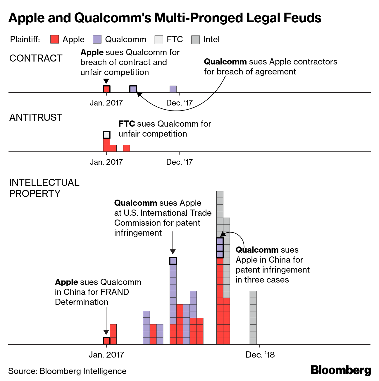 Apple, Qualcomm face decisive trial in global chips brawl