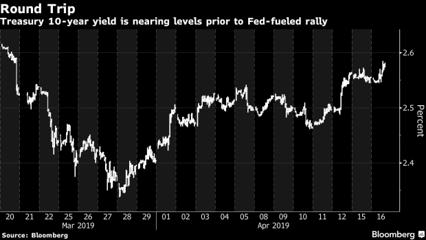Mouse Model Yields Possible Treatment >> Treasury Yields Fully Rebound From Fed Induced Angst Bnn Bloomberg