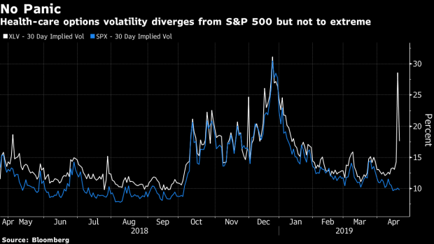 Goldman Says Health-Care Options Are Showing Little Fear