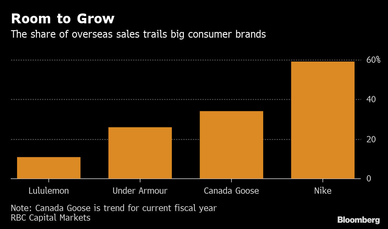 c02f6ba8d Lululemon to unveil growth plans at first analyst day since 2014 ...