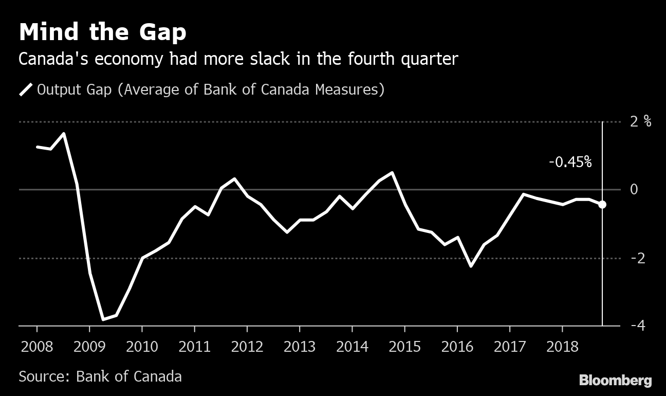 Bank of Canada holds key interest rate at 1.75%, downgrades economic forecast