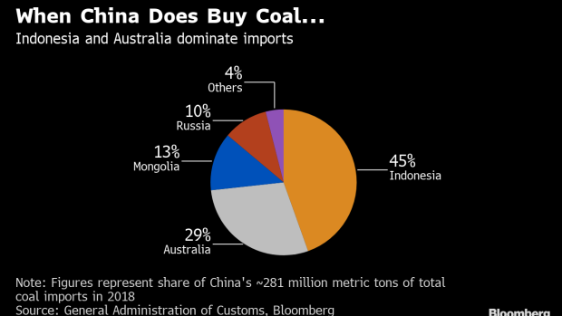 China Will Continue Slowdown in Australia Coal Until After